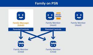 36178028280 6e723a2995 b 300x178 آموزش تنظیمات کنترل والدین در کنسول پلی استیشن 4